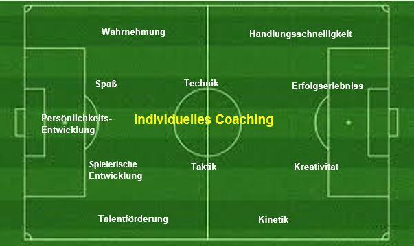 Angebote für Individuelles Coaching von Carsten Gaiser - Inhaber Institut für individuelle Entwicklung